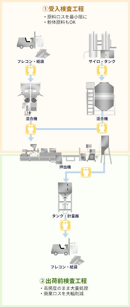 高機能樹脂・汎用樹脂・コンパウンドメーカー